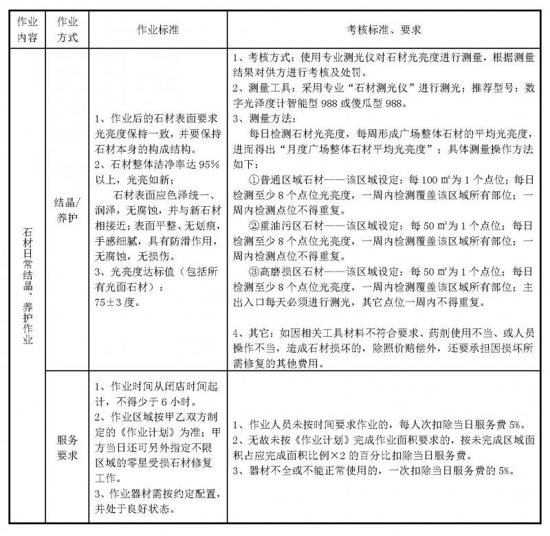 石材养护工艺及标准_页面_8
